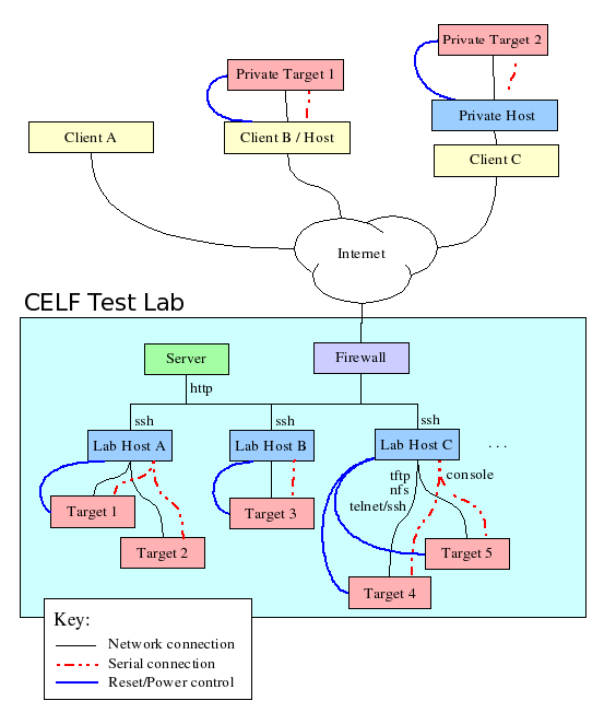 CELF test lab diagram 2.png
