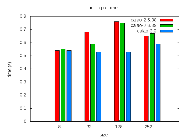 Elinux-calao-ubifs-comparison-init cpu time.png