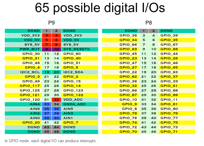 65 Possible Digital I.0's.PNG