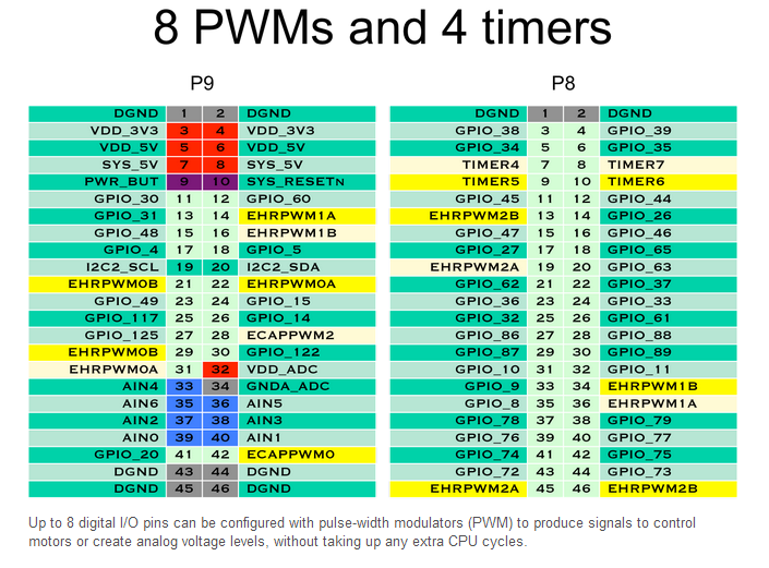8 PWMs and 4 Timers.PNG