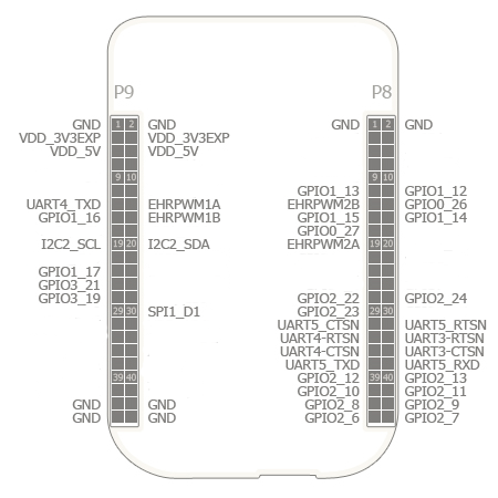 "BeagleBone LCD 5"" Cape Pin Usage"