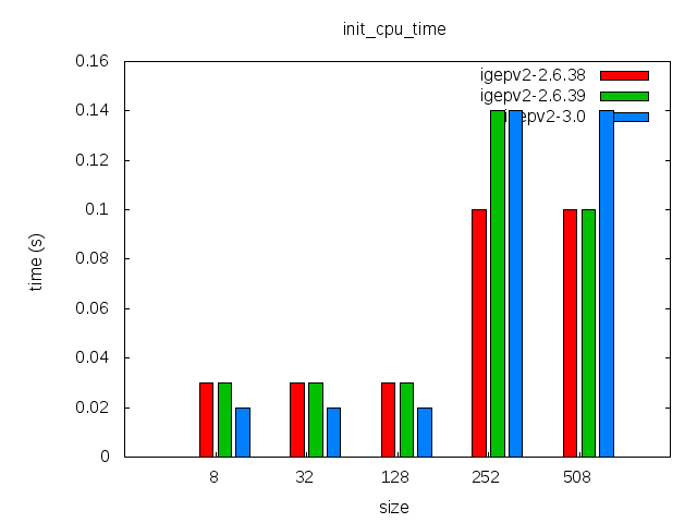 Elinux-igepv2-jffs2-comparison-init cpu time.png