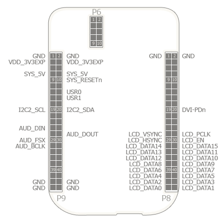BeagleBone DVI-D with Audio Pin Usage