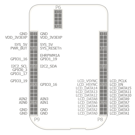 BeagleBone DVI-D Pin Usage