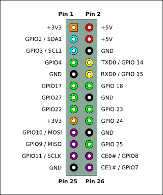 thumb 26-pin GPIO header layout. Note that Rev 1 PCBs had different assignments for pins 3, 5, and 13