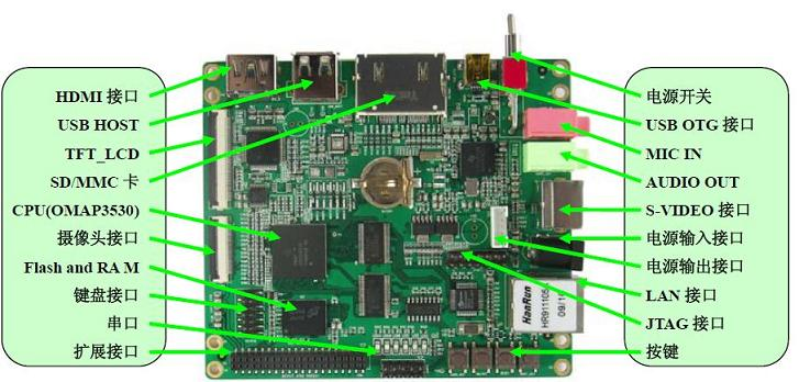 Devkit8000 interface.jpg