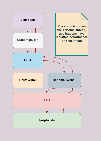 The overview of the system with custom ALSA plugin.