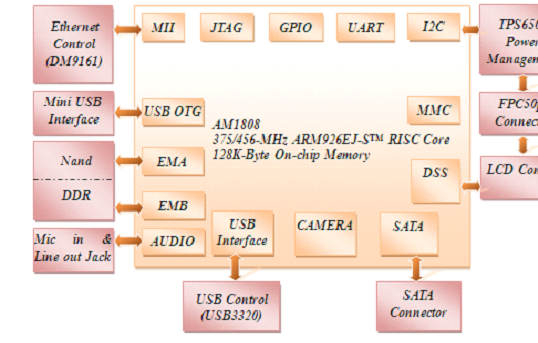 The Board Characteristics Of SBC8018