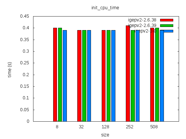 Elinux-igepv2-sqfs-gluebi-comparison-init cpu time.png