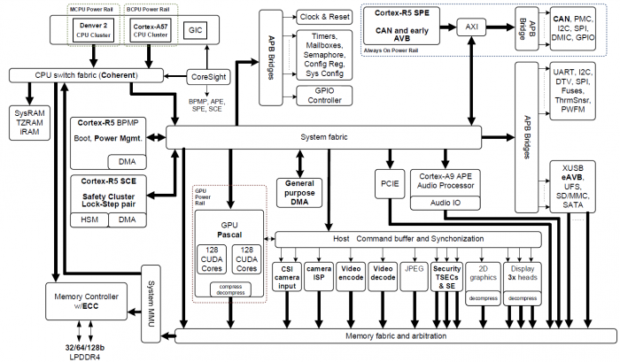 Tegra Parker Block Diagram.png