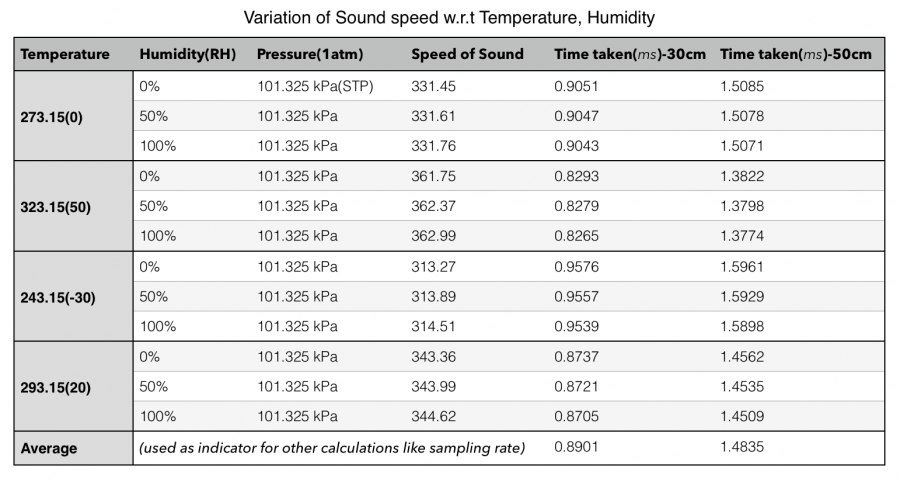 Temperature and Humidity effects