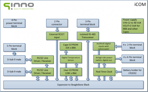 qinno cape iCom block diagram