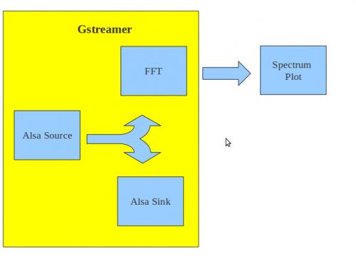 ECE497 Project Spectrum Analyzer - eLinux org